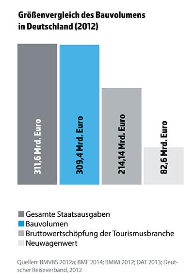grafik_bauvolumen